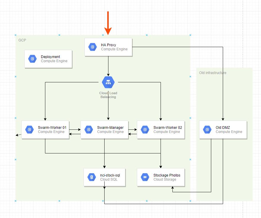 Docker Swarm, Traefik, HAProxy on Google Cloud Platform in